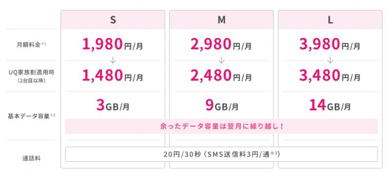 UQ mobileスマホプラン